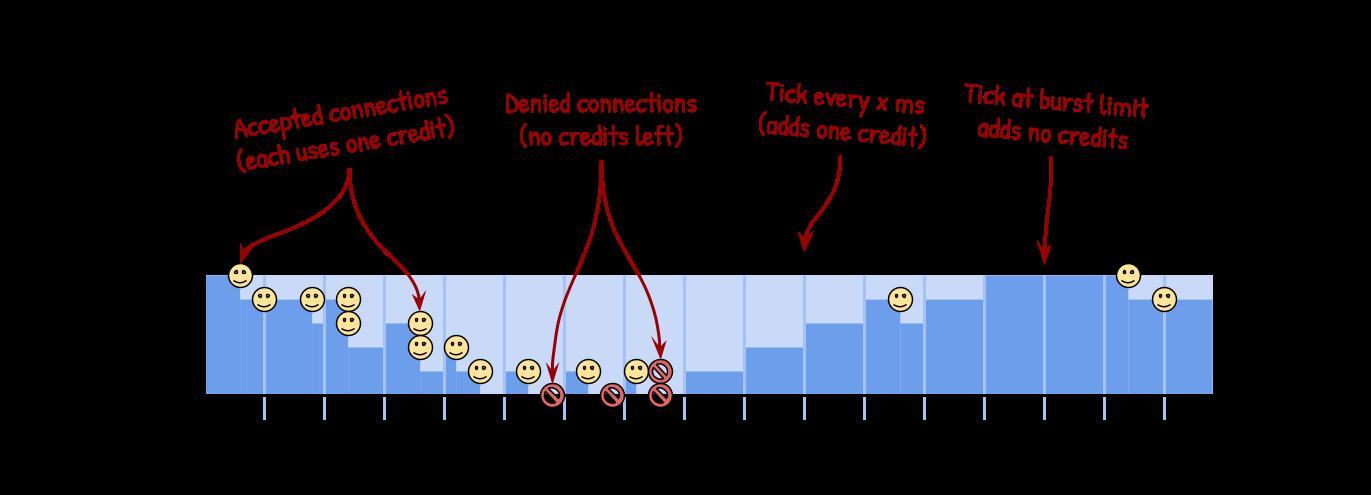 burst-limit