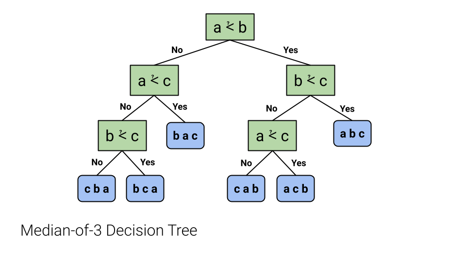 Median-of-3 Decision Tree
