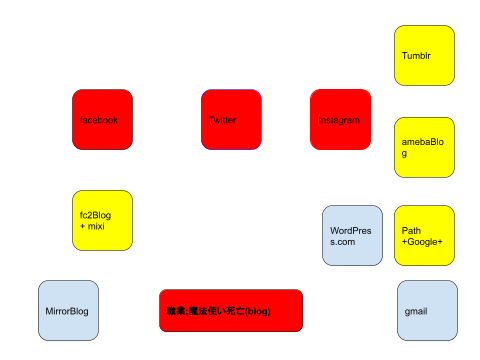 pub?w=480&h=360 - SNSとブログの連携情報伝達表を作って、集客とかSEOとか考えてみた