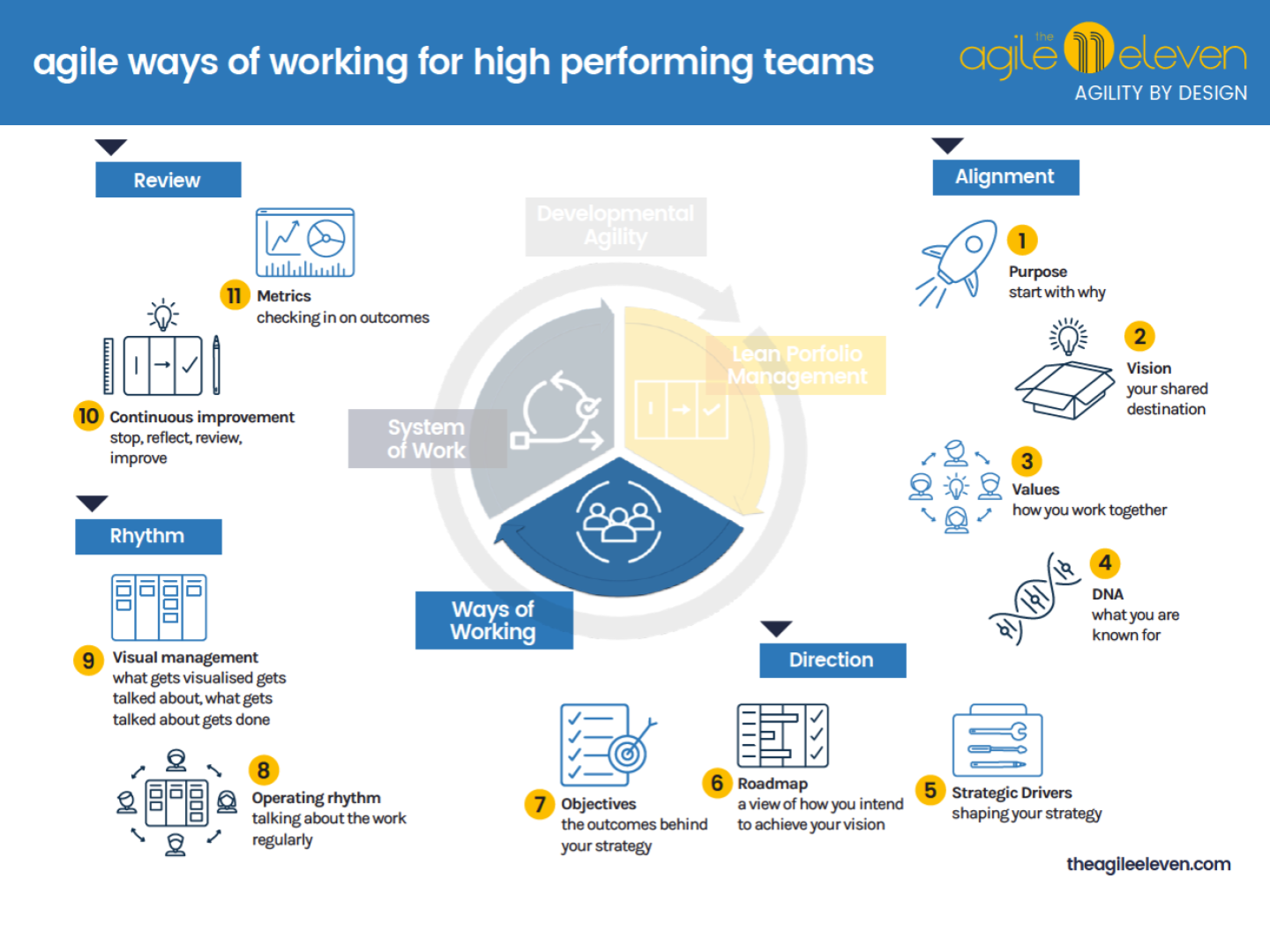 11 Steps For High Performing Teams