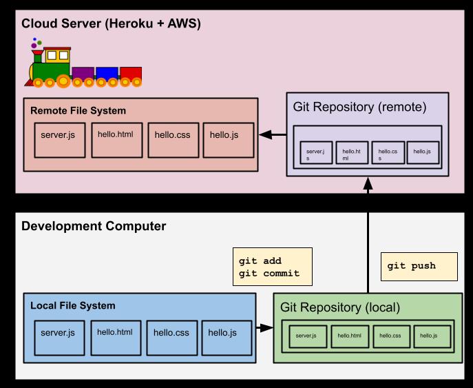 Diagram: Web App: Cloud Deploy with Git
