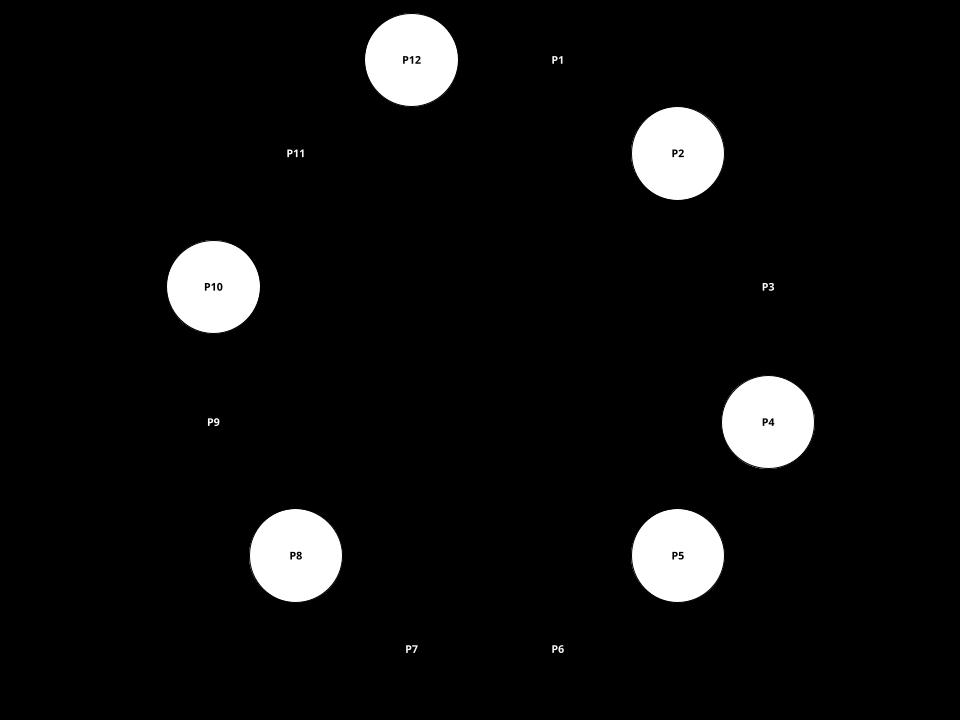 Peer-to-Peer Netzwerk
