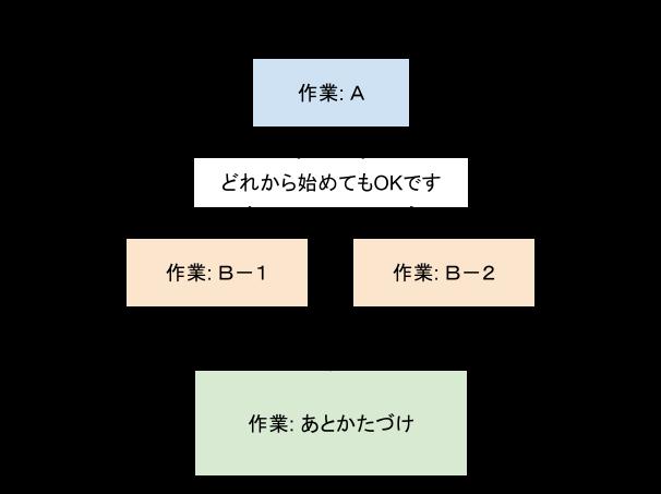 mkmk-button / 作業の進め方