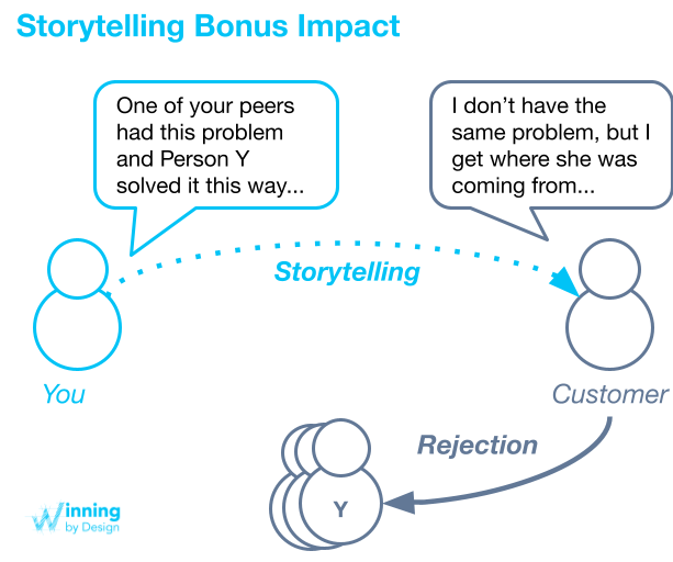 Figure 3: Customer Centric Storytelling by using of a 3rd Party Reference