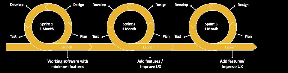 Lean-Agile development Model
