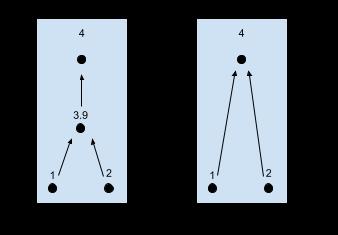 Example 1.97