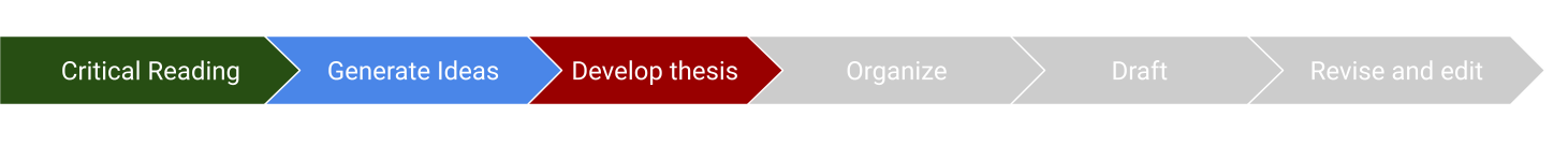 diagram of the writing process