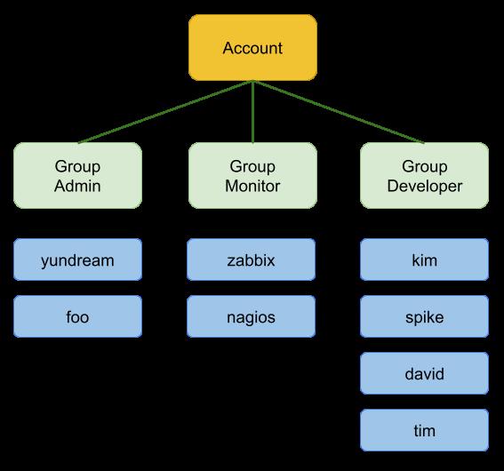 계정, 유저와 그룹