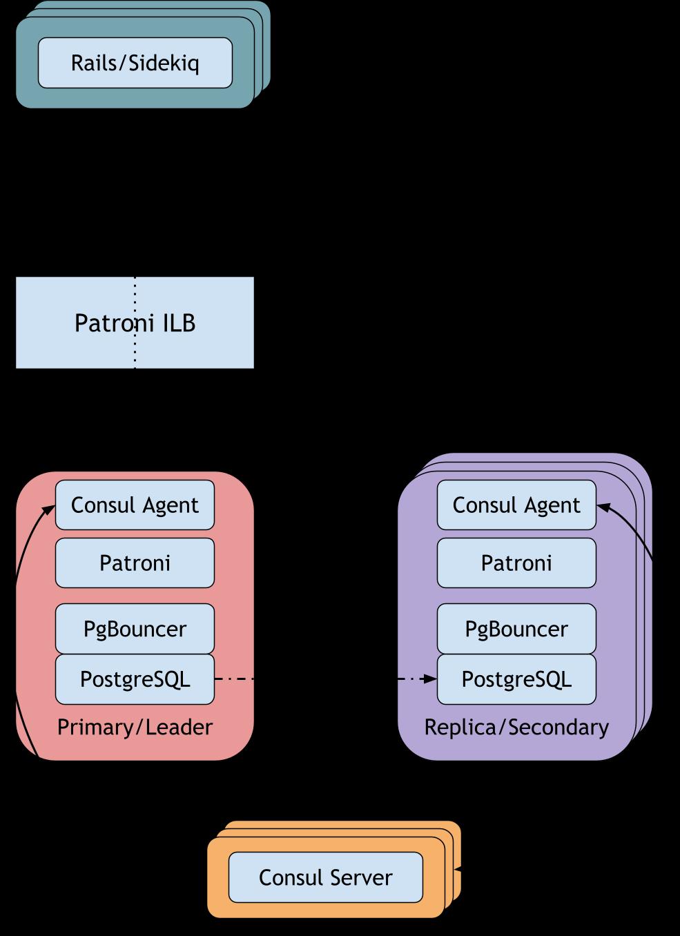 Patroni Cluster Architecture