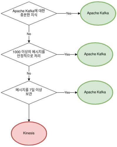 Kafka & Kinesis 의사결정 트리