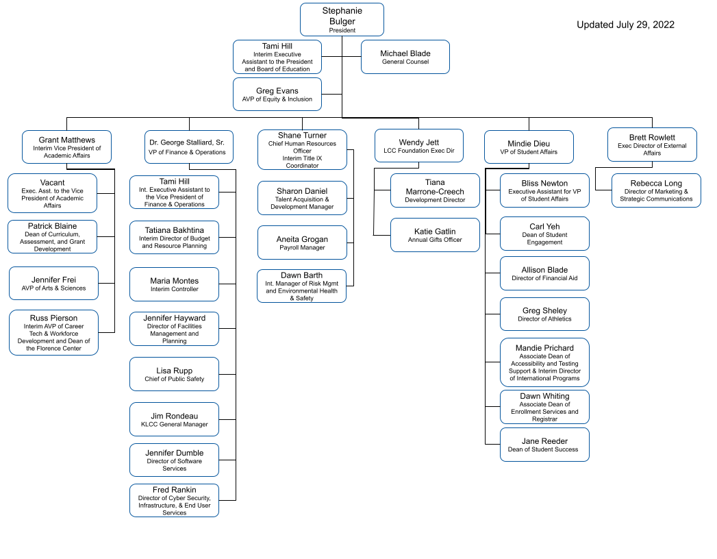 Page text contains the org chart in this image. This link is to an image