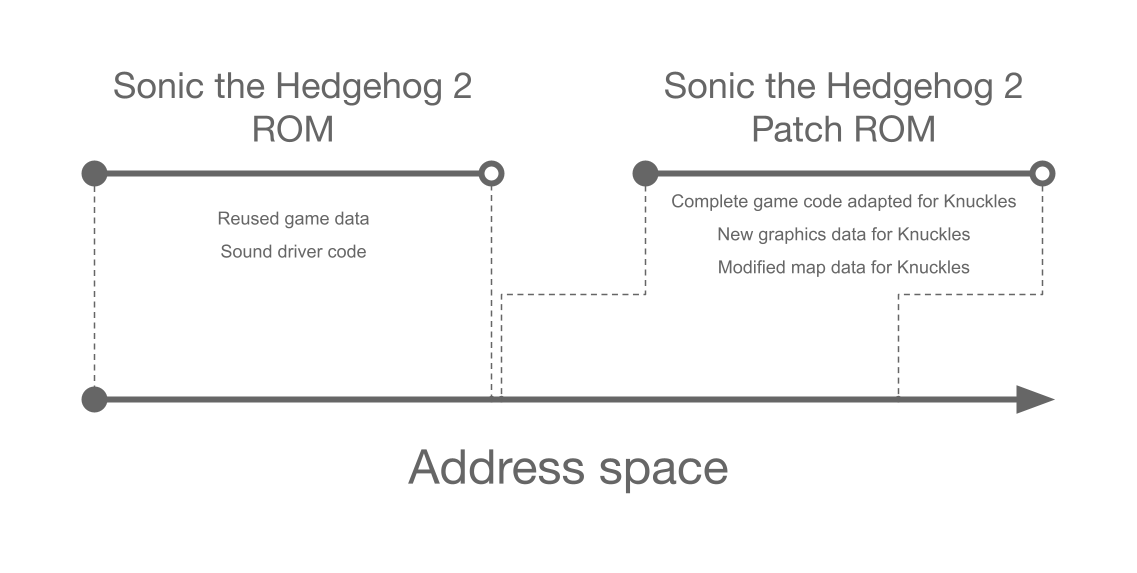 Sonic & Knuckles and Sonic the Hedgehog 3
