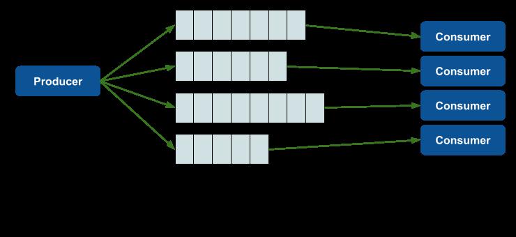 애플리케이션 실행 구조