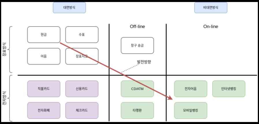 지급수단의 형태 및 기능별 분류