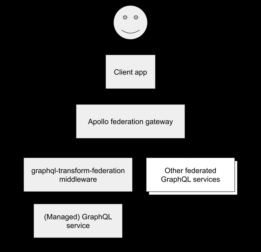 graphql-transform-federation architecture