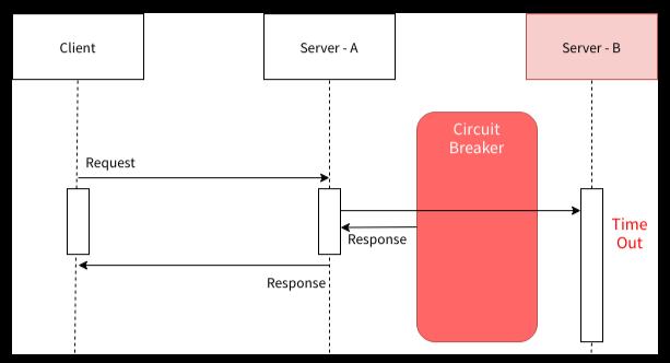 Circuit breaker 패턴 작동방식