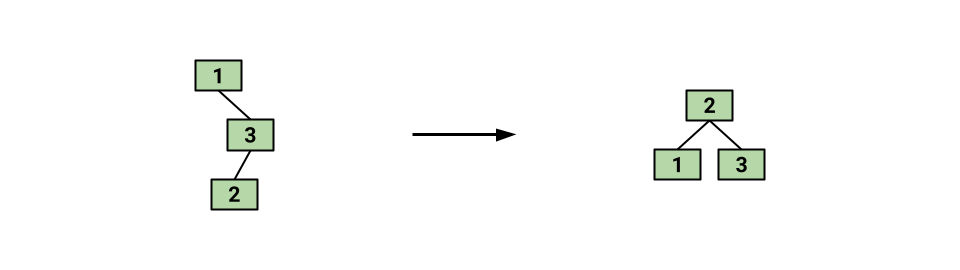 Rotation Goal