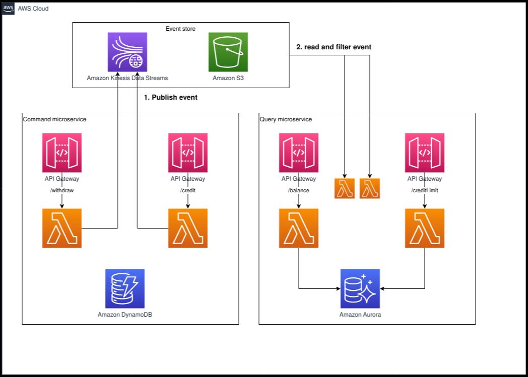 AWS 이벤트 소싱 패턴 구현