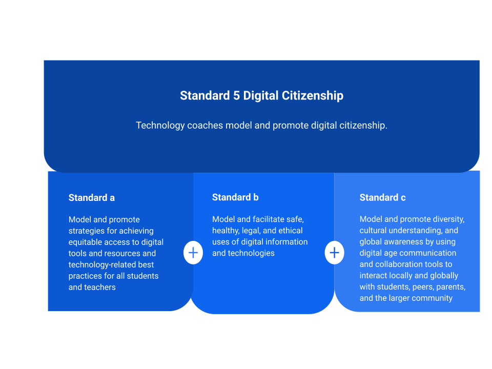 ISTE Digital Citizenship standard in Graphic form