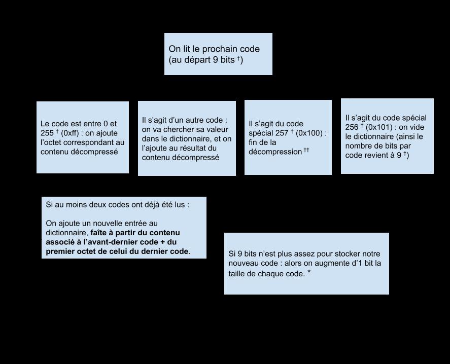 Schéma du fonctionnement de l'algorithme LZW.