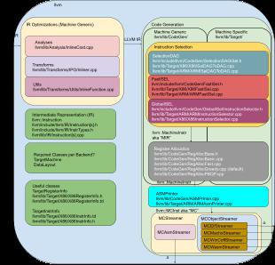 LLVM Architecture