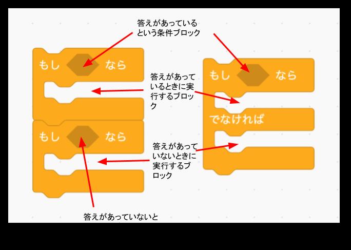 Scratch(スクラッチ)2種類の条件分岐ブロック