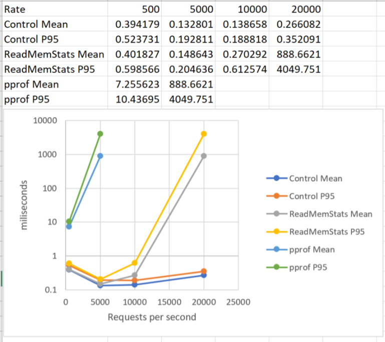 Graph showing that ReadMemStats is better than pprof