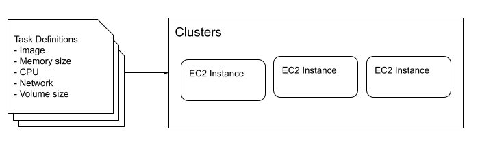 Clusters and Task definitions