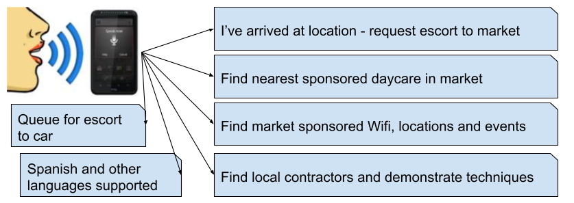 Market Description