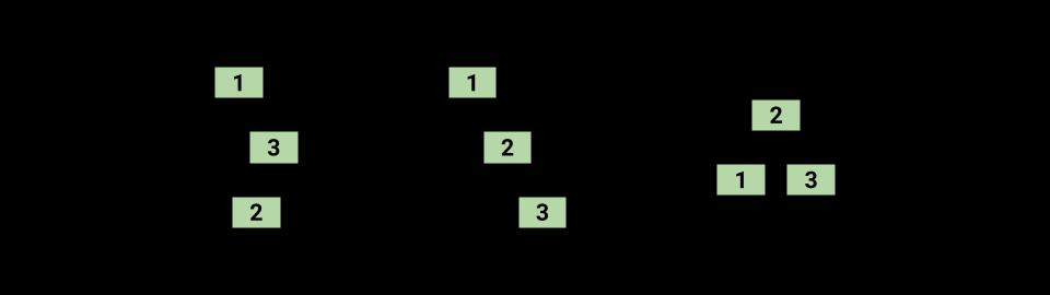 Rotation Operations