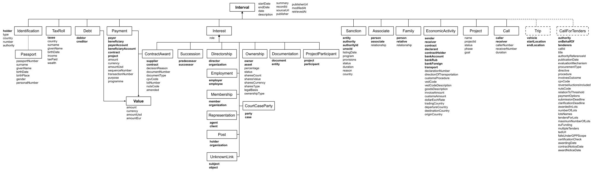 The Interval schema