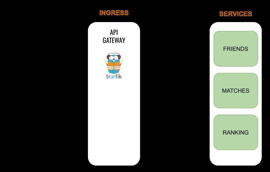 API Gateway 패턴