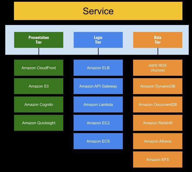 AWS 서비스 스택