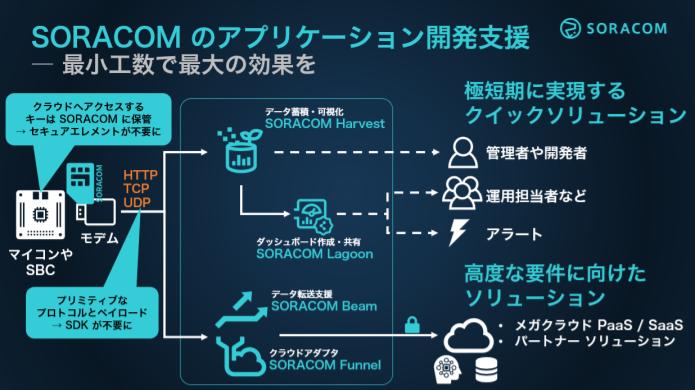 soracom-service/migration-path