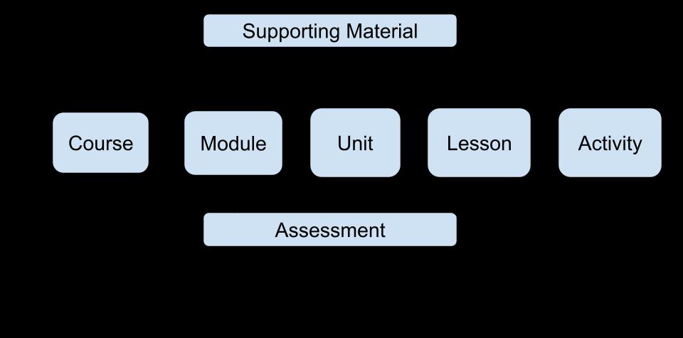 ocx - model schema
