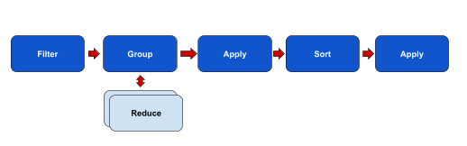 Aggregation Pipeline