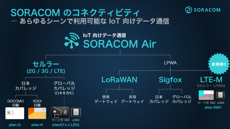lte-m-launch/soracom-air