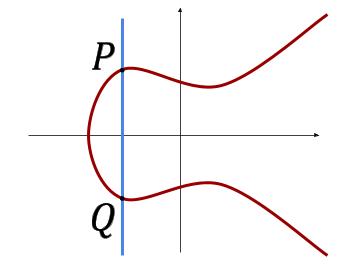 P+Q=0