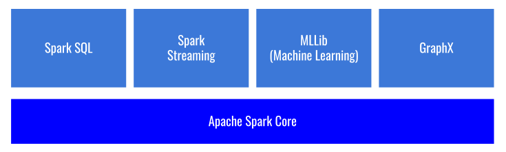 Apache Spark 컴포넌트