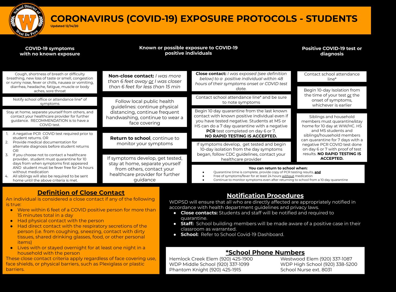 COVID-19 Exposure Protocols - Students