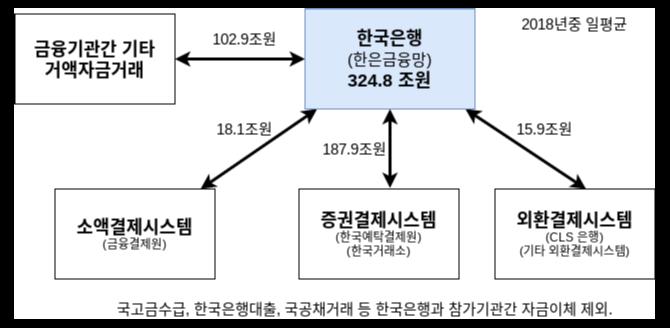 대한민국 지급결제 시스템