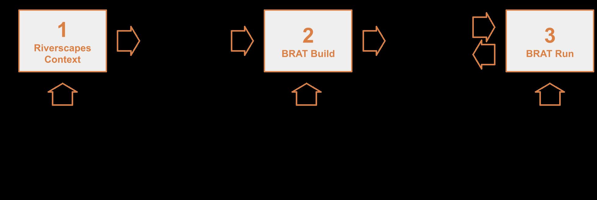 BRAT Steps