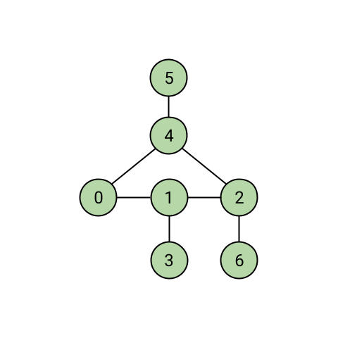 Undirected Graph with 7 Nodes