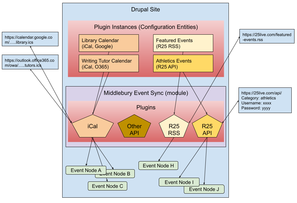 Diagram of the relationship between plugins and config instances.