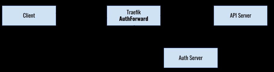Traefik AuthForward Process