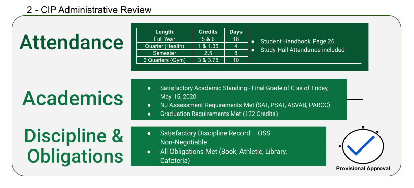 CIP Student Administrative Review