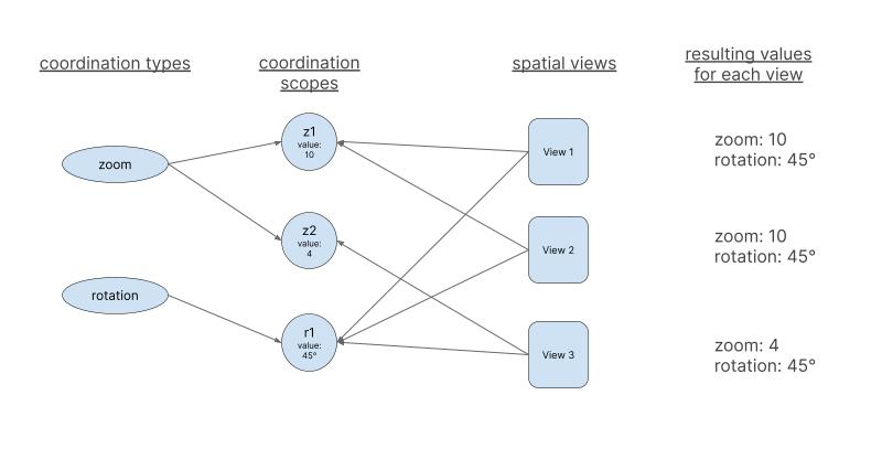 Coordination model as graph representation - multiple coordination types - node encoding