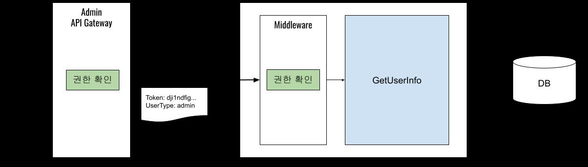 Middleware Get User Info