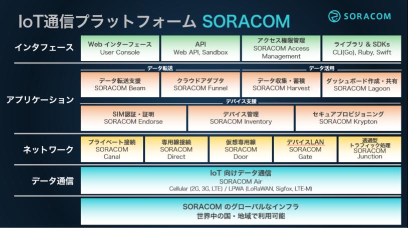 SORACOM のアプリケーション系サービスの使い分け