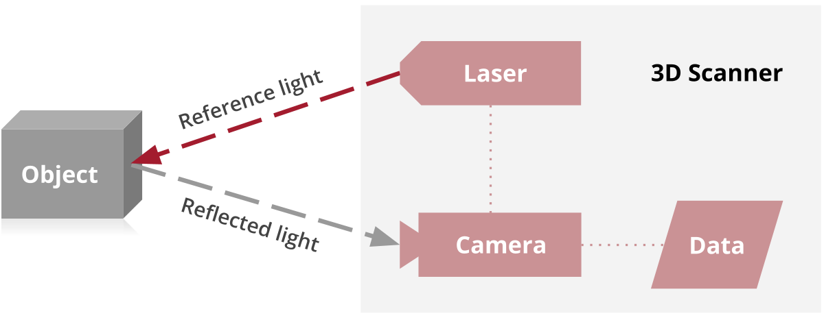 3D scanner contains some combination of lasers, lights, projectors, and cameras